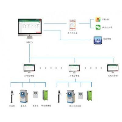智慧充电桩后台运营管理系统